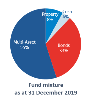Fund mixture as at 31 December 2019